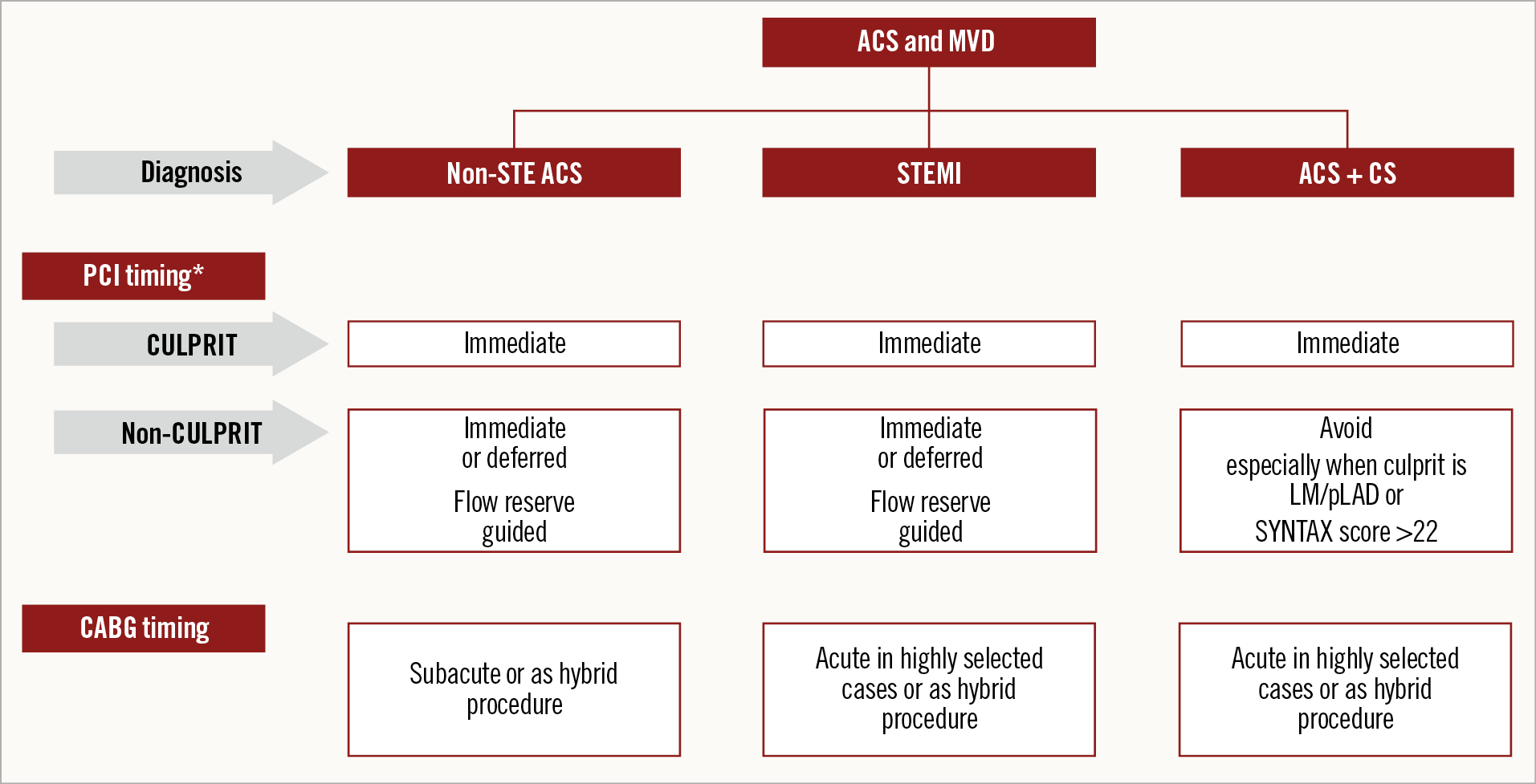 Figure 1. Schematic representation of proposed revascularisation strategies in patients with ACS and MVD. *PCI timing is relative to the time of coronary angiography. ACS: acute coronary syndromes; CS: cardiogenic shock; MVD: multivessel disease