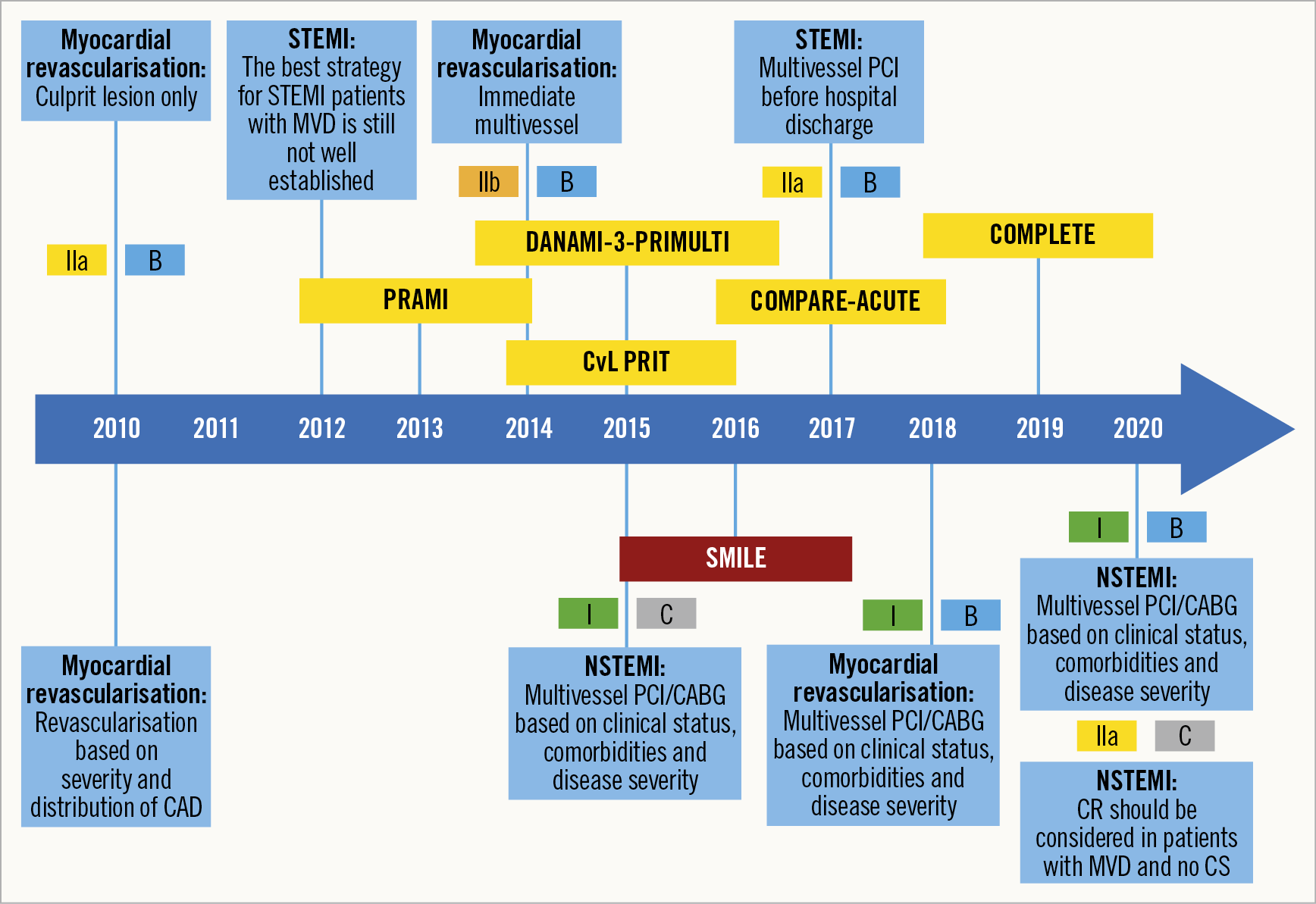 Figure 3. Revascularisation strategy for NSTEMI/STEMI with MVD. Evolution of guidelines and RCTs.
