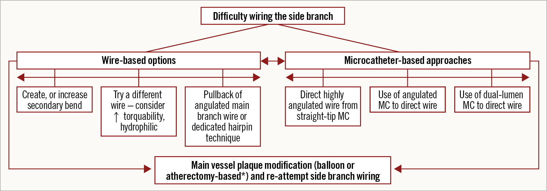 Figure 3. Algorithm for approaching a side branch which is difficult to wire. *atherectomy only if no new stents yet placed. MC: microcatheter
