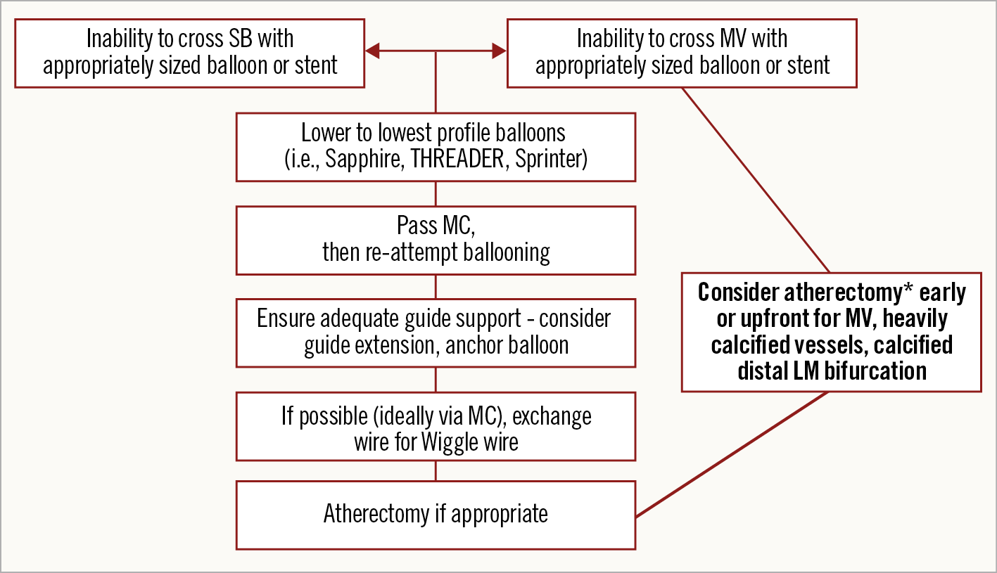 Figure 7. Algorithmic approach in case of failure to advance a balloon or stent into the main branch or side branch of a coronary bifurcation.  *atherectomy only if no new stents yet placed. LM: left main; MC: microcatheter; MV: main vessel; SB: side branch