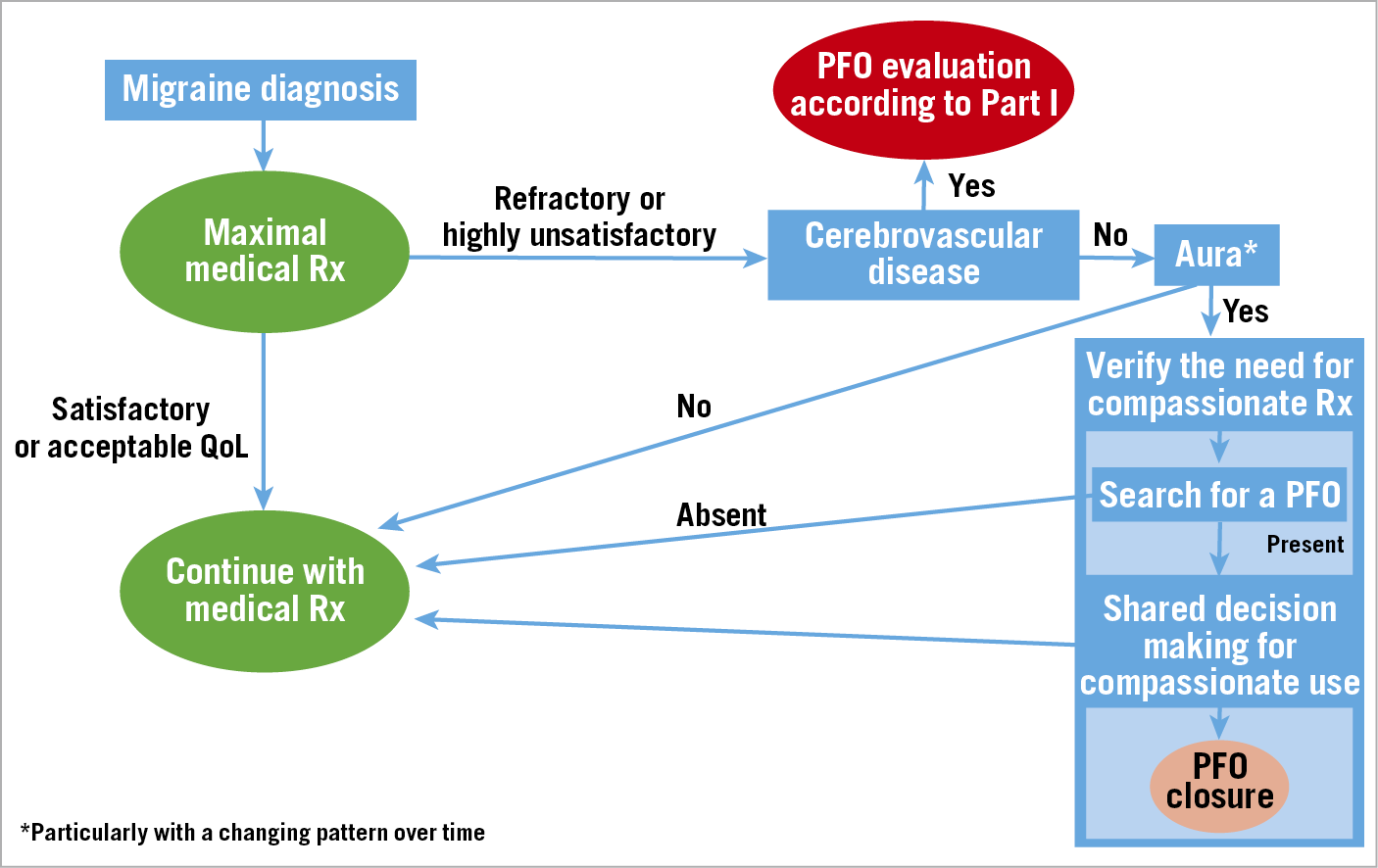 Figure 3. Algorithm for the management of PFO-associated migraine. Rx: therapy