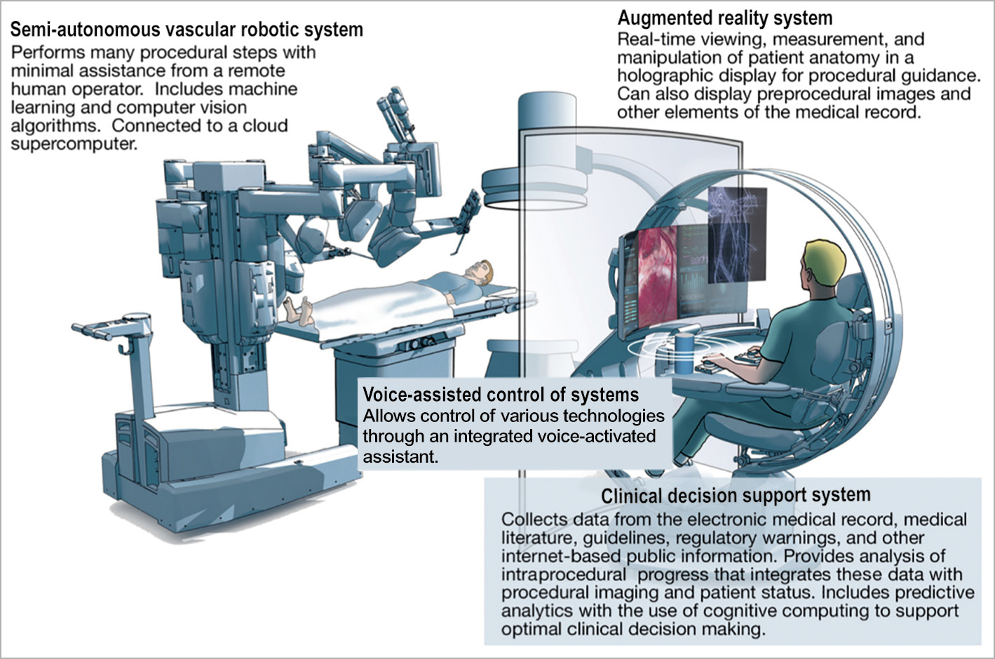 Figure 5. The future catheterisation laboratory with artificial intelligence-enabled technology, clinical decision support system, voice-powered virtual assistant, and augmented reality platforms. A semi-autonomous/autonomous robotic system can provide optimisation as well as the remote operations presented above. Reprinted from Figure 2 of Sardar et al30, copyright (2019), with permission from Elsevier.