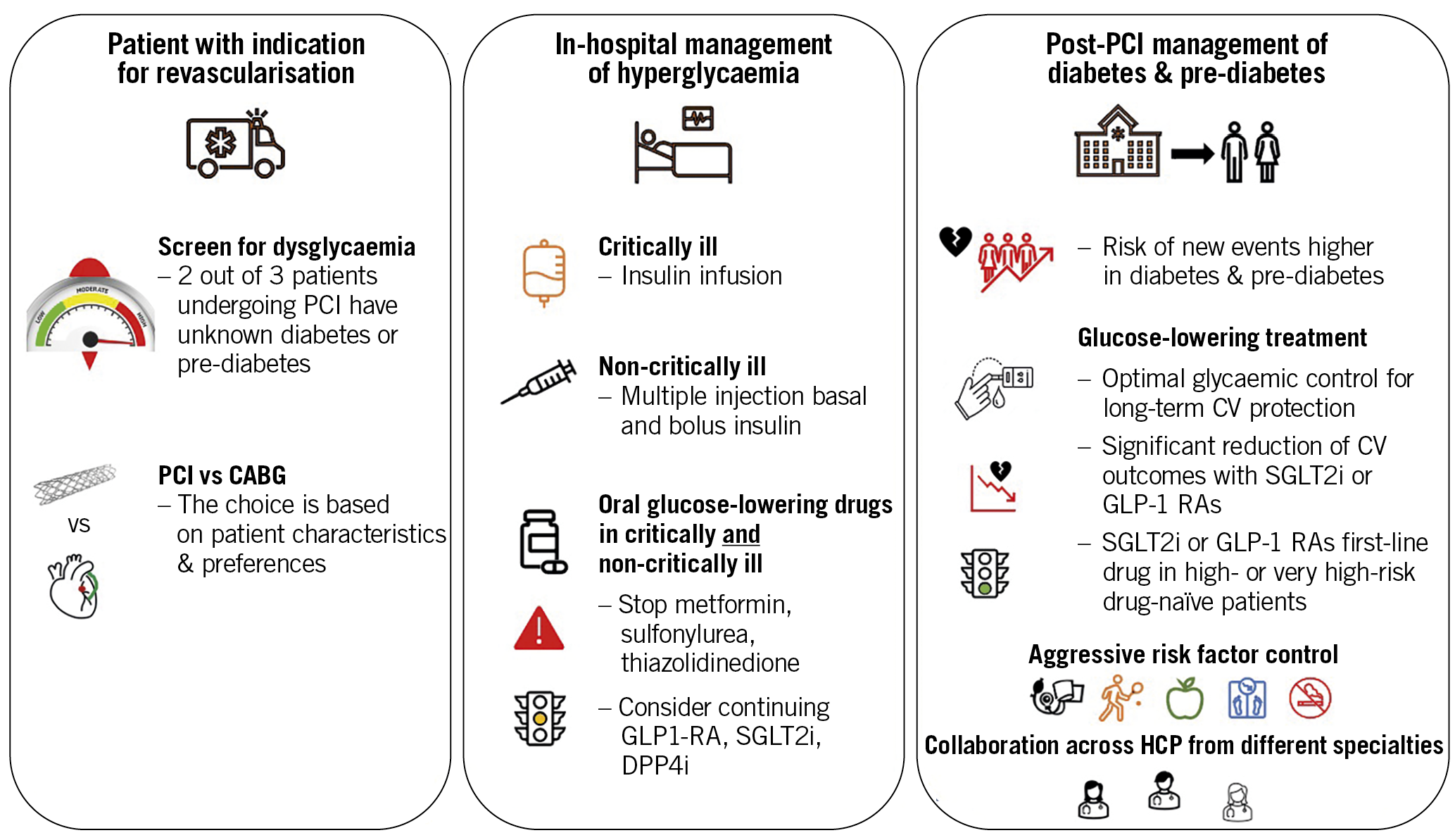 Central illustration. Considerations relating to dysglycaemia in patients undergoing percutaneous coronary intervention. The left panel highlights that diabetes and pre-diabetes are overrepresented in patients undergoing percutaneous coronary intervention (PCI). Patients with an indication for revascularisation therefore should be screened for dysglycaemia at presentation and attention should be given to the most appropriate revascularisation method. The middle panel highlights important considerations for glucose-lowering therapy in these patients during and after PCI. The right panel highlights that patients with dysglycaemia have a higher risk of new events after PCI and points to the importance of optimal long-term control of dysglycaemia as well as other risk factors post PCI.