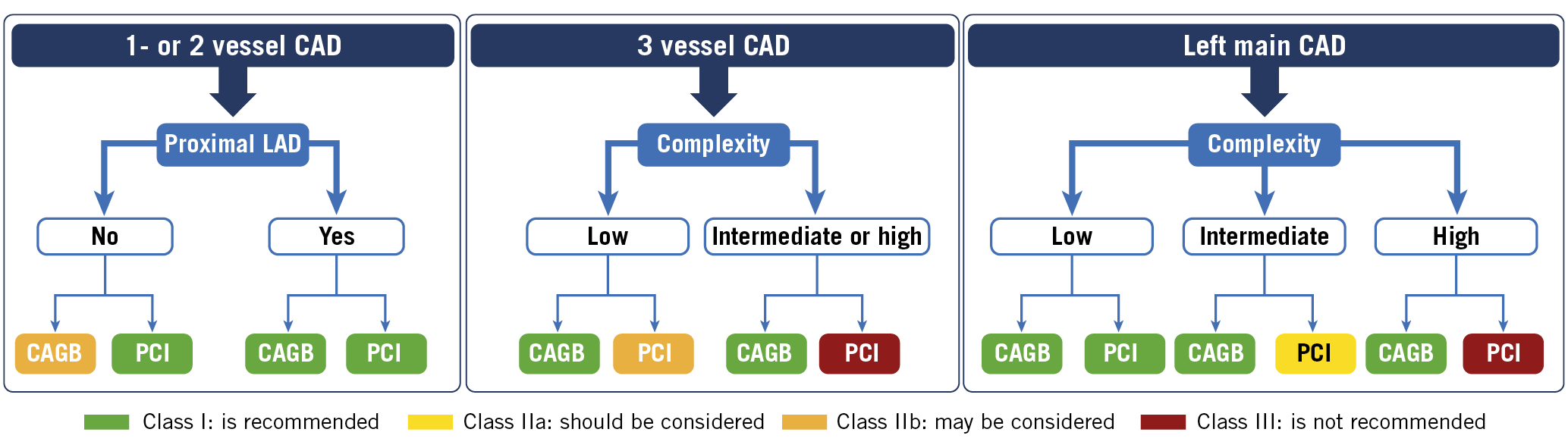 Figure 1. Recommendations for coronary revascularisation adapted from the 2019 ESC guidelines on CVD and pre-diabetes and diabetes18. Low disease complexity coronary anatomy (SYNTAX score 0-22), intermediate disease complexity (SYNTAX score 23-32) and high disease complexity (SYNTAX score ≥33). CABG: coronary artery bypass graft; CAD: coronary artery disease; PCI: percutaneous coronary intervention