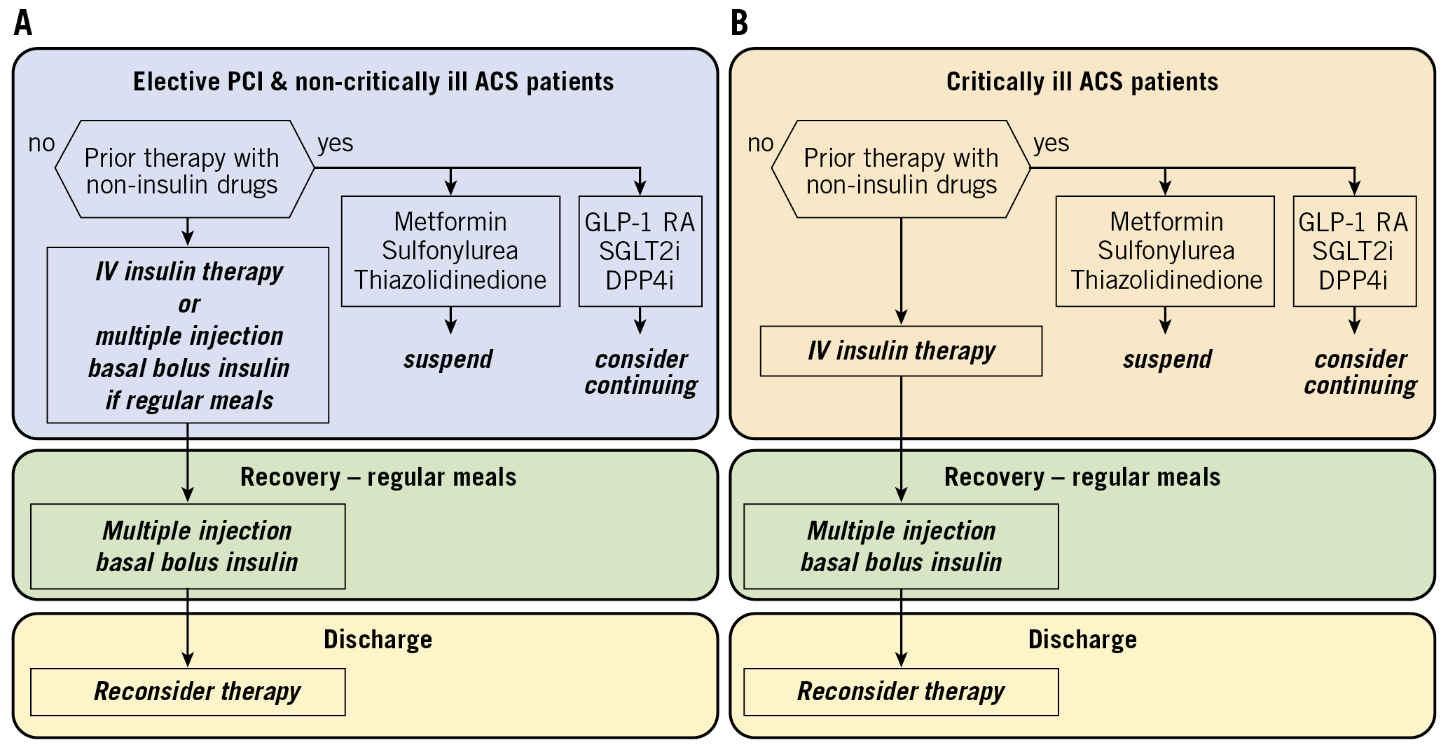Figure 2. Flow chart for the management of hyperglycaemia. A) In non-critically ill ACS patients and patients undergoing elective PCI. B) In critically ill ACS patients. ACS: acute coronary syndrome; DDP4: di-peptidyl peptidase 4; GLP-1 RA: glucagon-like peptide-1 receptor agonist; PCI: percutaneous coronary intervention; SGLT2: sodium-glucose transporter 2 inhibitor