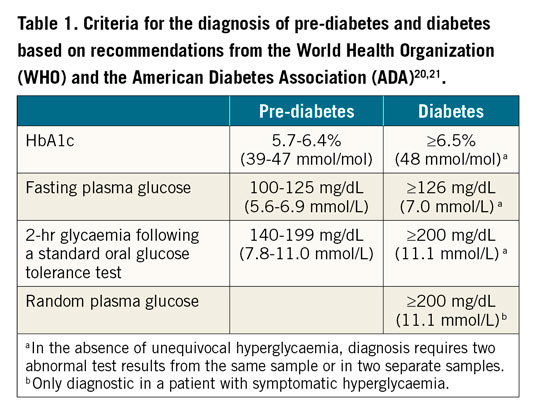 Table 1. Criteria for the diagnosis of pre-diabetes and diabetes based on recommendations from the World Health Organization (WHO) and the American Diabetes Association (ADA).