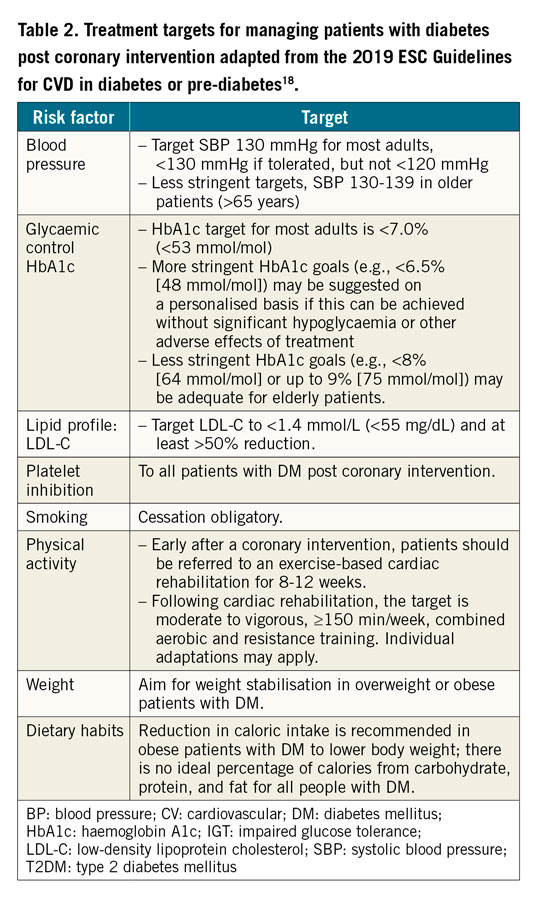 Table 2. Treatment targets for managing patients with diabetes post coronary intervention adapted from the 2019 ESC Guidelines for CVD in diabetes or pre-diabetes.