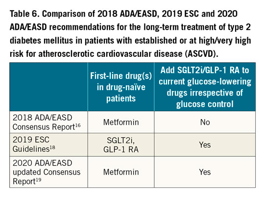 Table 6. Comparison of 2018 ADA/EASD, 2019 ESC and 2020 ADA/EASD recommendations for the long-term treatment of type 2 diabetes mellitus in patients with established or at high/very high risk for atherosclerotic cardiovascular disease (ASCVD).